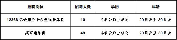 辽宁省沈阳市中级人民法院 2020年审判辅助人员公开招聘公告(图1)